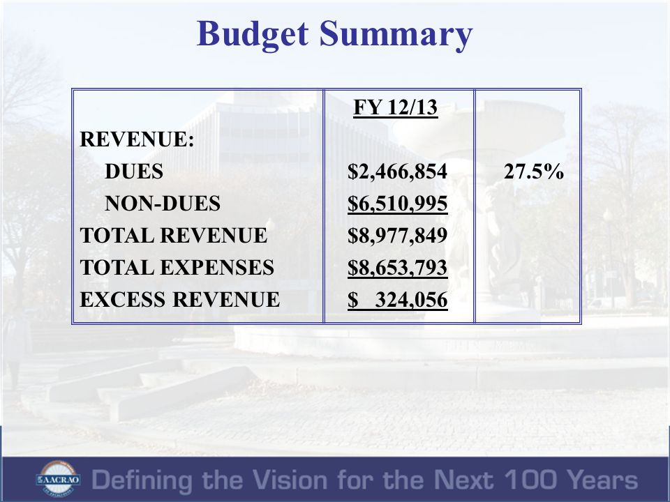 Dues and Non-dues Revenue Comparison FY 06/07 – FY 10/11 Actual and FY 11/12 – FY 12/13 Budgeted