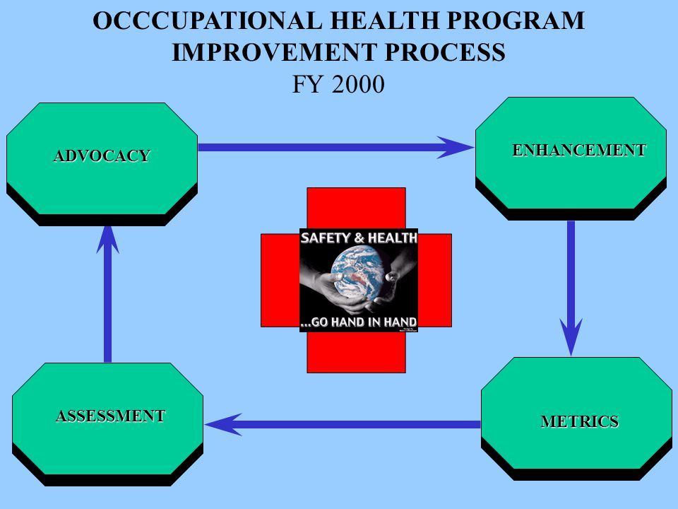 OCCCUPATIONAL HEALTH PROGRAM IMPROVEMENT PROCESS FY 2000ADVOCACY ENHANCEMENT ASSESSMENT METRICS
