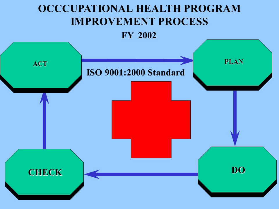 OCCCUPATIONAL HEALTH PROGRAM IMPROVEMENT PROCESS FY 2000ADVOCACY ENHANCEMENT ASSESSMENT METRICS DO CHECK ACT FY 2002 PLAN ISO 9001:2000 Standard