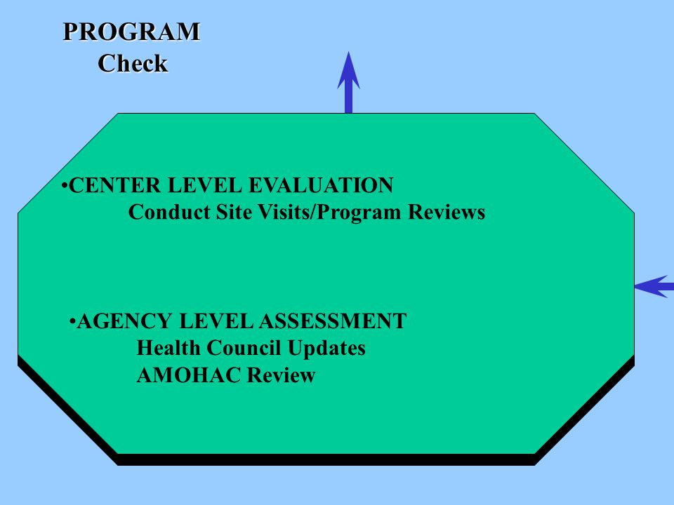 PROGRAMCheck CENTER LEVEL EVALUATION Conduct Site Visits/Program Reviews AGENCY LEVEL ASSESSMENT Health Council Updates AMOHAC Review