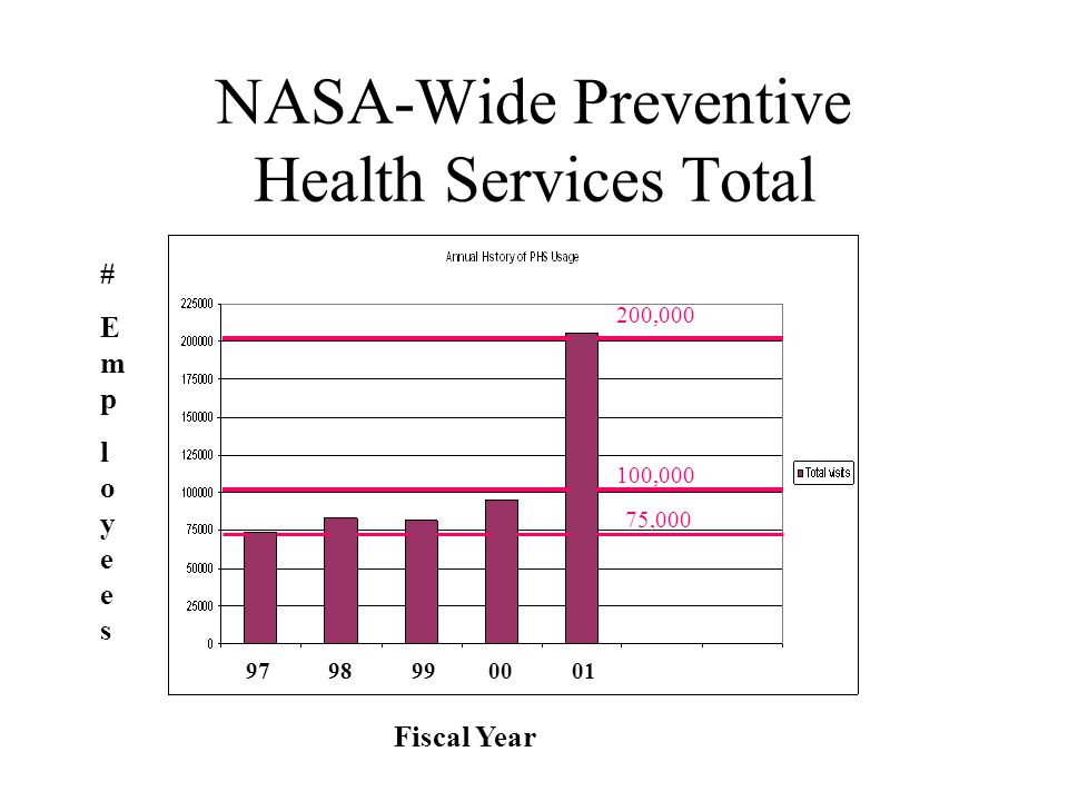 NASA-Wide Preventive Health Services Total Fiscal Year #Employees#Employees 97 98 99 00 01 75,000 100,000 200,000