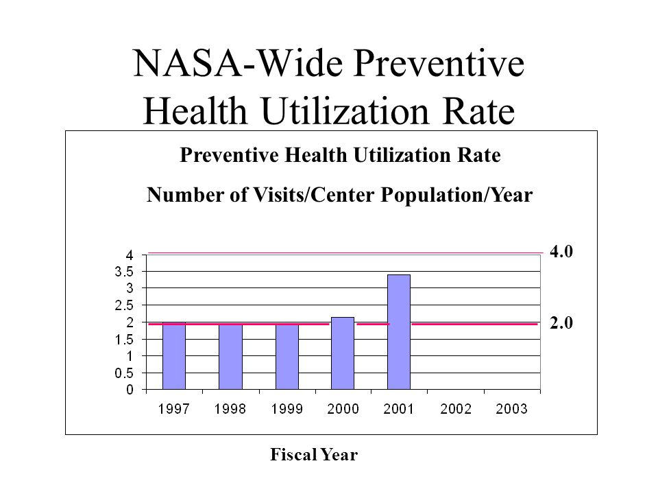 NASA-Wide Preventive Health Utilization Rate Fiscal Year Preventive Health Utilization Rate Number of Visits/Center Population/Year 2.0 4.0
