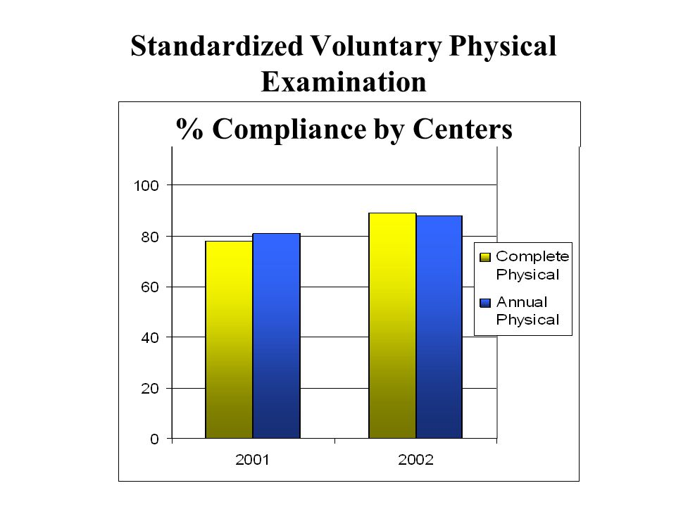 Standardized Voluntary Physical Examination % Compliance by Centers