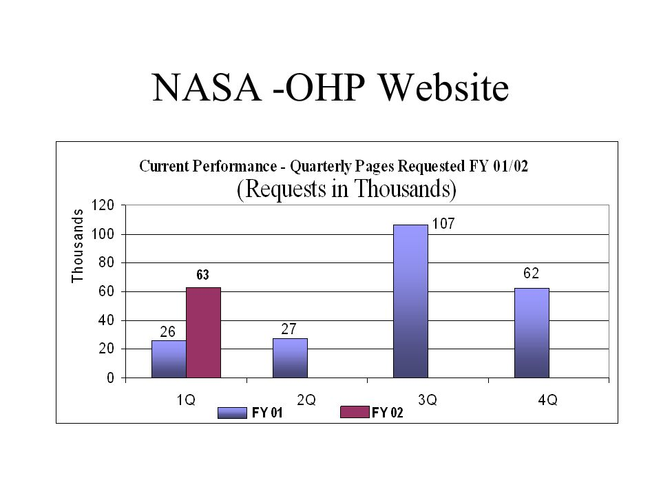 NASA -OHP Website
