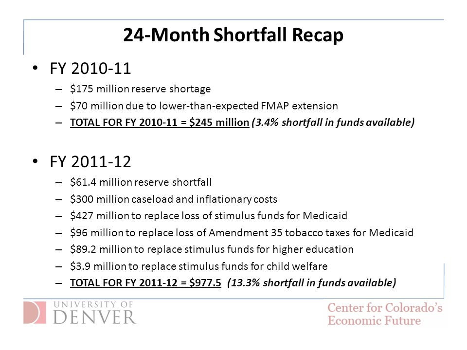 24-Month Shortfall Recap FY 2010-11 – $175 million reserve shortage – $70 million due to lower-than-expected FMAP extension – TOTAL FOR FY 2010-11 = $245 million (3.4% shortfall in funds available) FY 2011-12 – $61.4 million reserve shortfall – $300 million caseload and inflationary costs – $427 million to replace loss of stimulus funds for Medicaid – $96 million to replace loss of Amendment 35 tobacco taxes for Medicaid – $89.2 million to replace stimulus funds for higher education – $3.9 million to replace stimulus funds for child welfare – TOTAL FOR FY 2011-12 = $977.5 (13.3% shortfall in funds available)