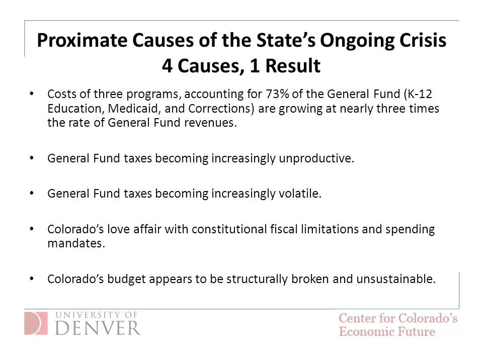 Costs of three programs, accounting for 73% of the General Fund (K-12 Education, Medicaid, and Corrections) are growing at nearly three times the rate of General Fund revenues.