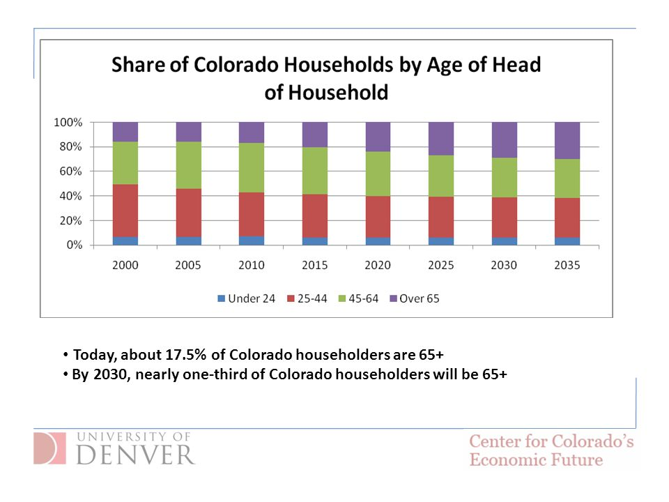 Today, about 17.5% of Colorado householders are 65+ By 2030, nearly one-third of Colorado householders will be 65+