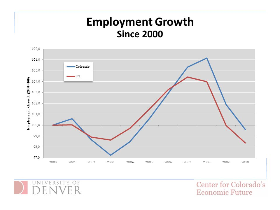 Employment Growth Since 2000