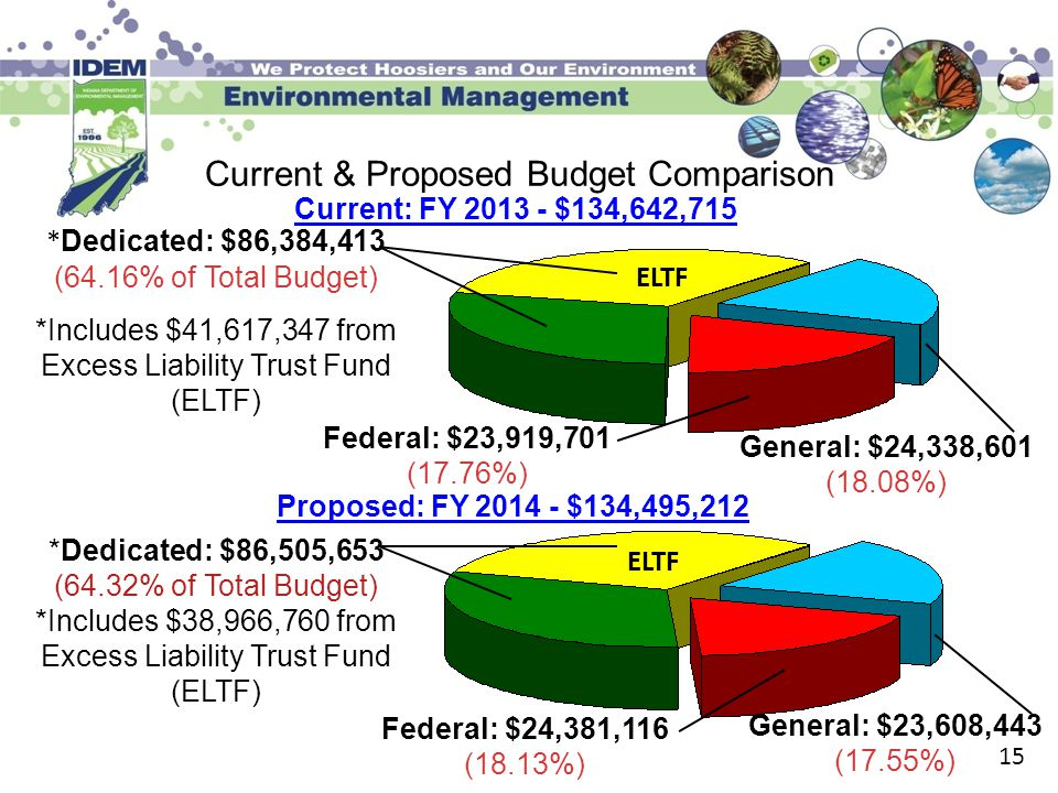 15 Current & Proposed Budget Comparison Current: FY 2013 - $134,642,715 * Dedicated: $86,384,413 (64.16% of Total Budget) *Includes $41,617,347 from E