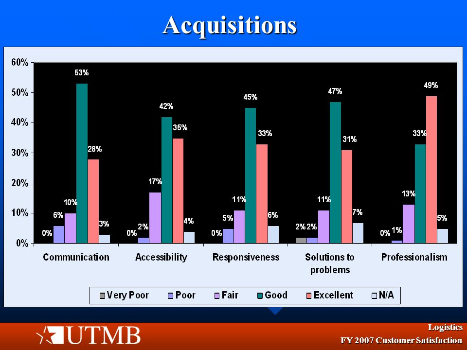 Logistics Acquisitions Overall Rating