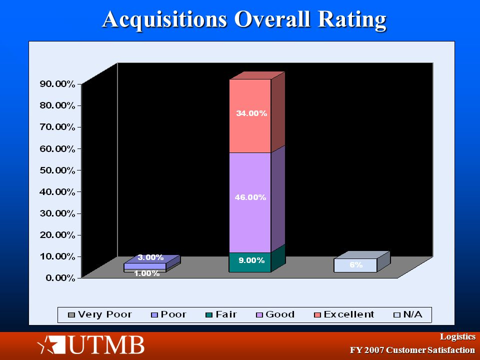 Materials Management Services Logistics FY 2007 Customer Satisfaction