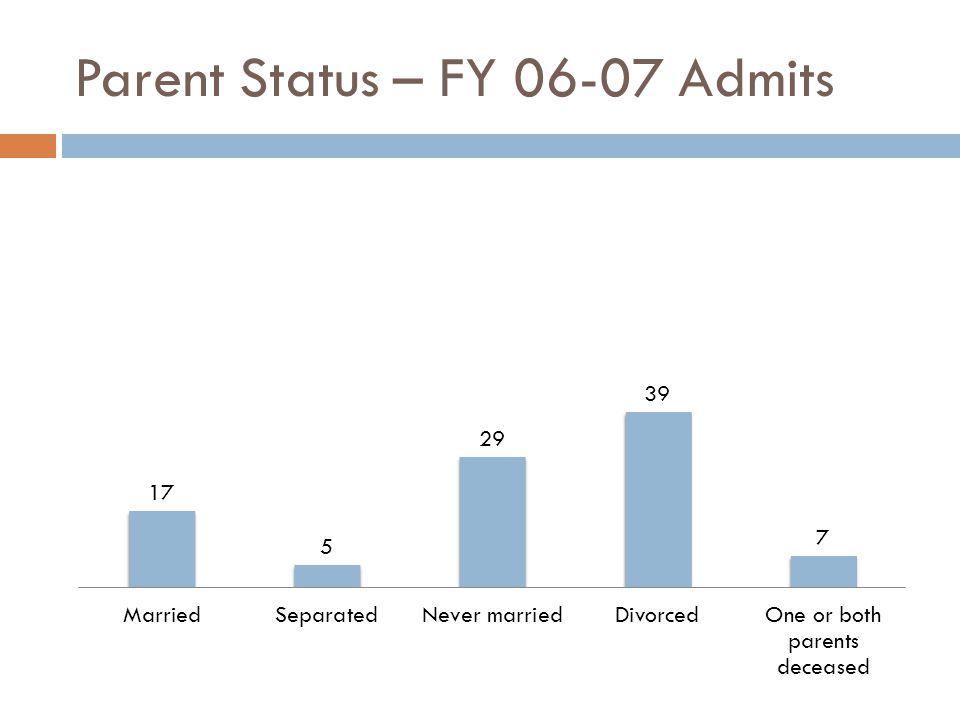 Parent Status – FY 06-07 Admits