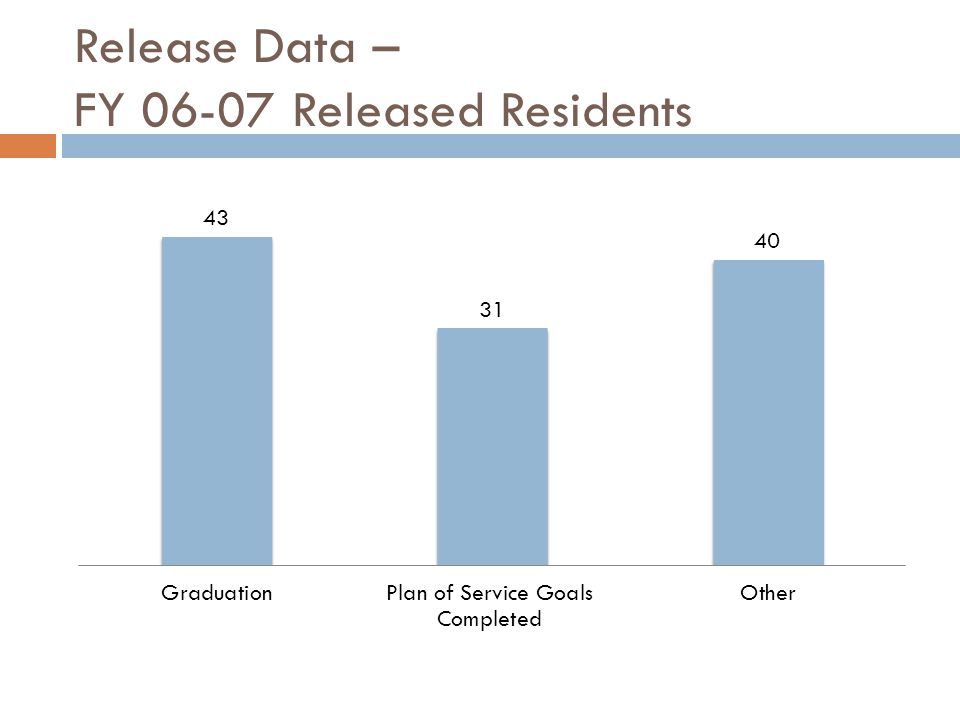 Release Data – FY 06-07 Released Residents