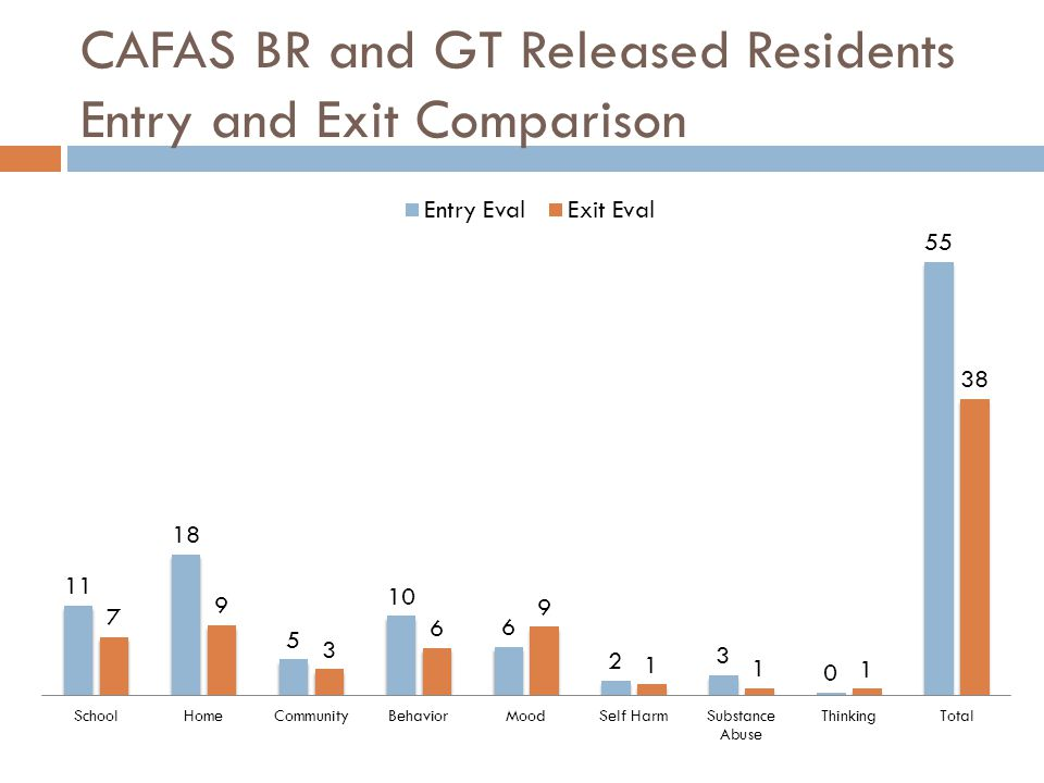 CAFAS BR and GT Released Residents Entry and Exit Comparison
