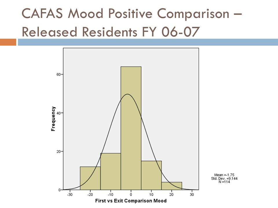 CAFAS Mood Positive Comparison – Released Residents FY 06-07