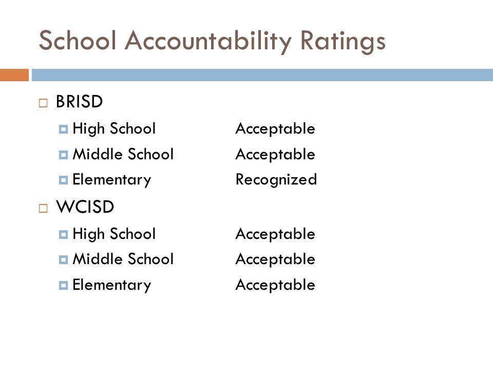 School Accountability Ratings  BRISD  High SchoolAcceptable  Middle SchoolAcceptable  ElementaryRecognized  WCISD  High SchoolAcceptable  Middle SchoolAcceptable  ElementaryAcceptable