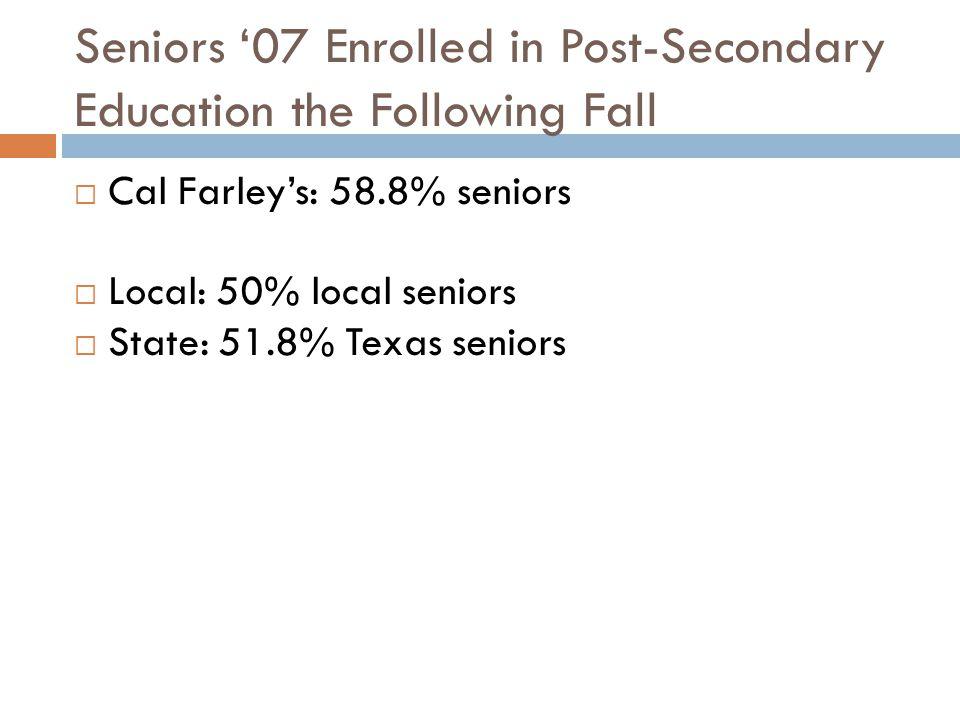 Seniors '07 Enrolled in Post-Secondary Education the Following Fall  Cal Farley's: 58.8% seniors  Local: 50% local seniors  State: 51.8% Texas seniors