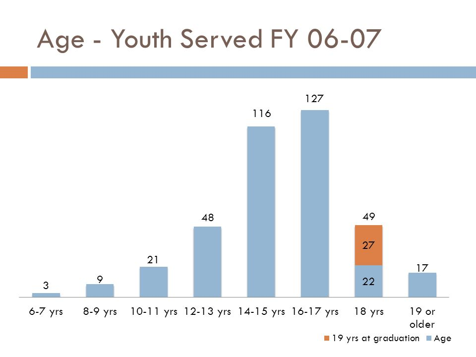 Age - Youth Served FY 06-07 49
