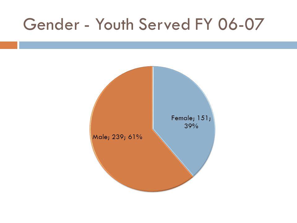 Gender - Youth Served FY 06-07