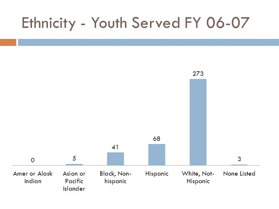 Texas Cities/Regions - Youth Served FY 06-07