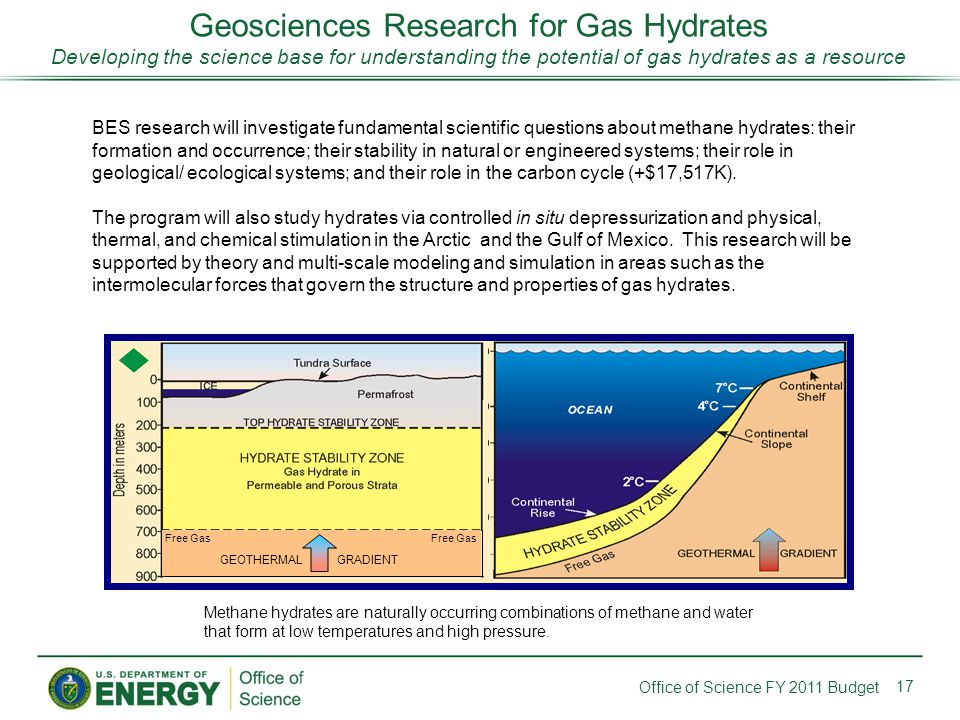 17 Office of Science FY 2011 Budget Geosciences Research for Gas Hydrates Developing the science base for understanding the potential of gas hydrates as a resource BES research will investigate fundamental scientific questions about methane hydrates: their formation and occurrence; their stability in natural or engineered systems; their role in geological/ ecological systems; and their role in the carbon cycle (+$17,517K).