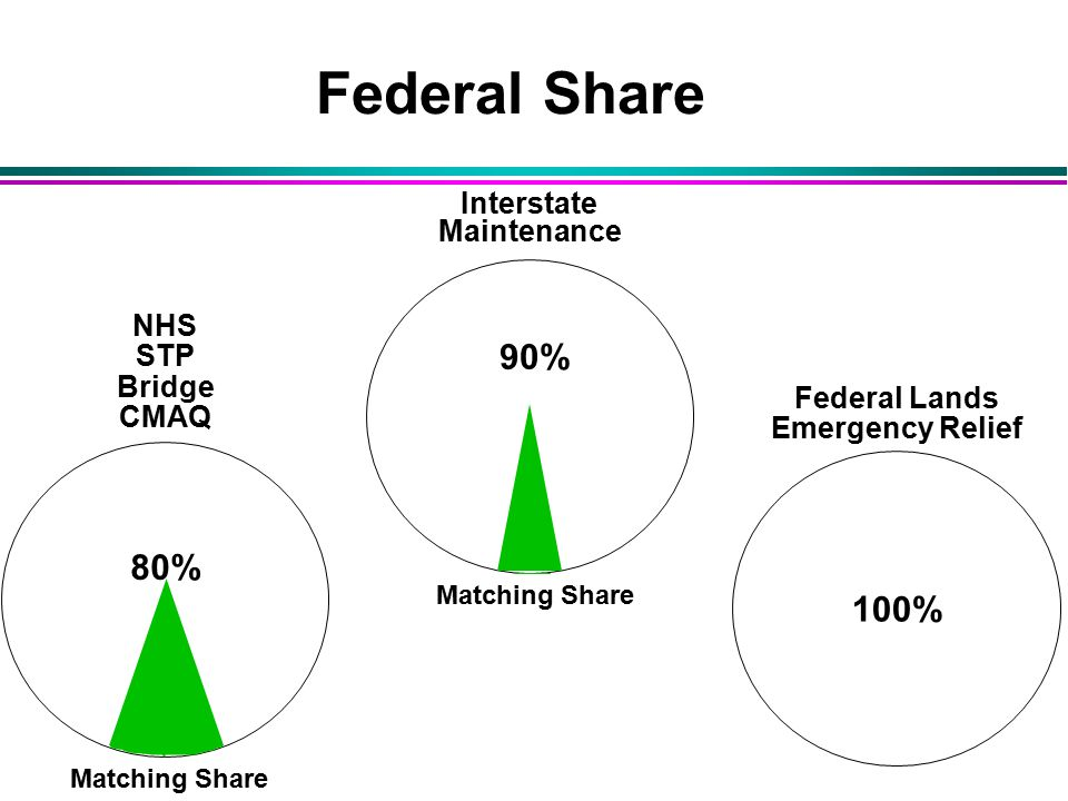 Federal Lands Emergency Relief 100% Federal Share Interstate Maintenance 90% Matching Share NHS STP Bridge CMAQ 80% Matching Share