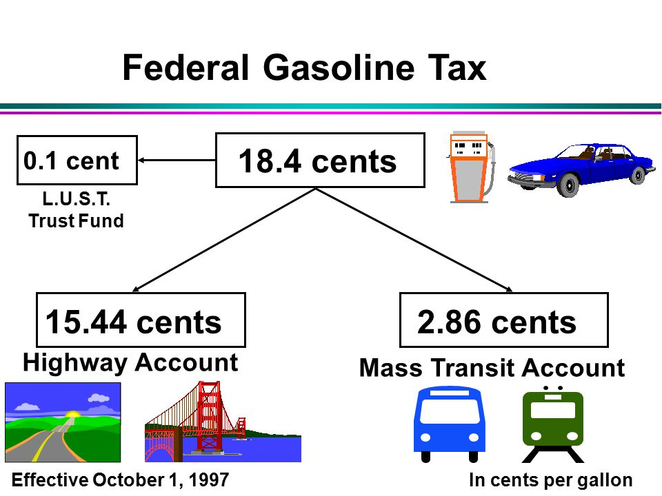 Federal Gasoline Tax Effective October 1, cents 0.1 cent In cents per gallon cents2.86 cents Highway Account Mass Transit Account L.U.S.T.