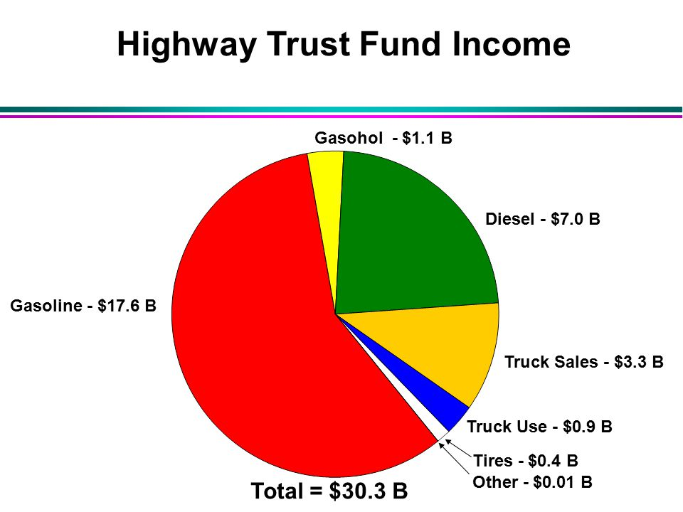 Highway Trust Fund Income Gasoline - $17.6 B Diesel - $7.0 B Truck Sales - $3.3 B Truck Use - $0.9 B Tires - $0.4 B Other - $0.01 B Total = $30.3 B Gasohol - $1.1 B