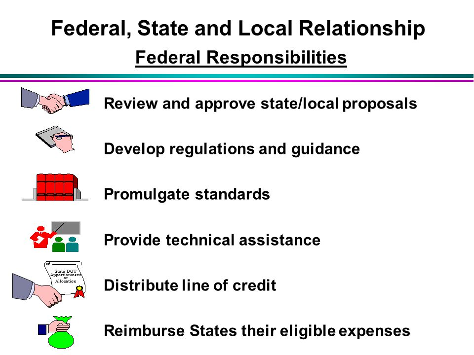Review and approve state/local proposals Develop regulations and guidance Promulgate standards Provide technical assistance Distribute line of credit Reimburse States their eligible expenses State DOT Apportionment or Allocation Federal, State and Local Relationship Federal Responsibilities