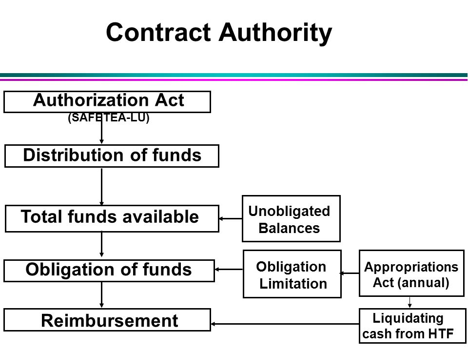 Contract Authority Unobligated Balances Appropriations Act (annual) Obligation Limitation Liquidating cash from HTF Authorization Act (SAFETEA-LU) Distribution of funds Total funds available Obligation of funds Reimbursement