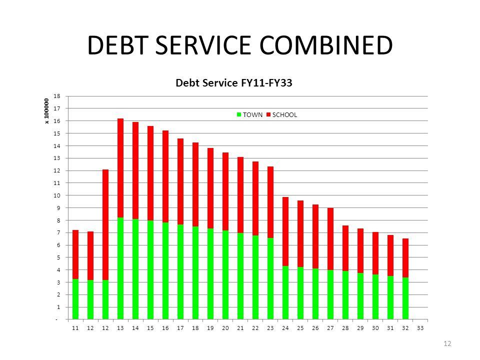 DEBT SERVICE COMBINED 12