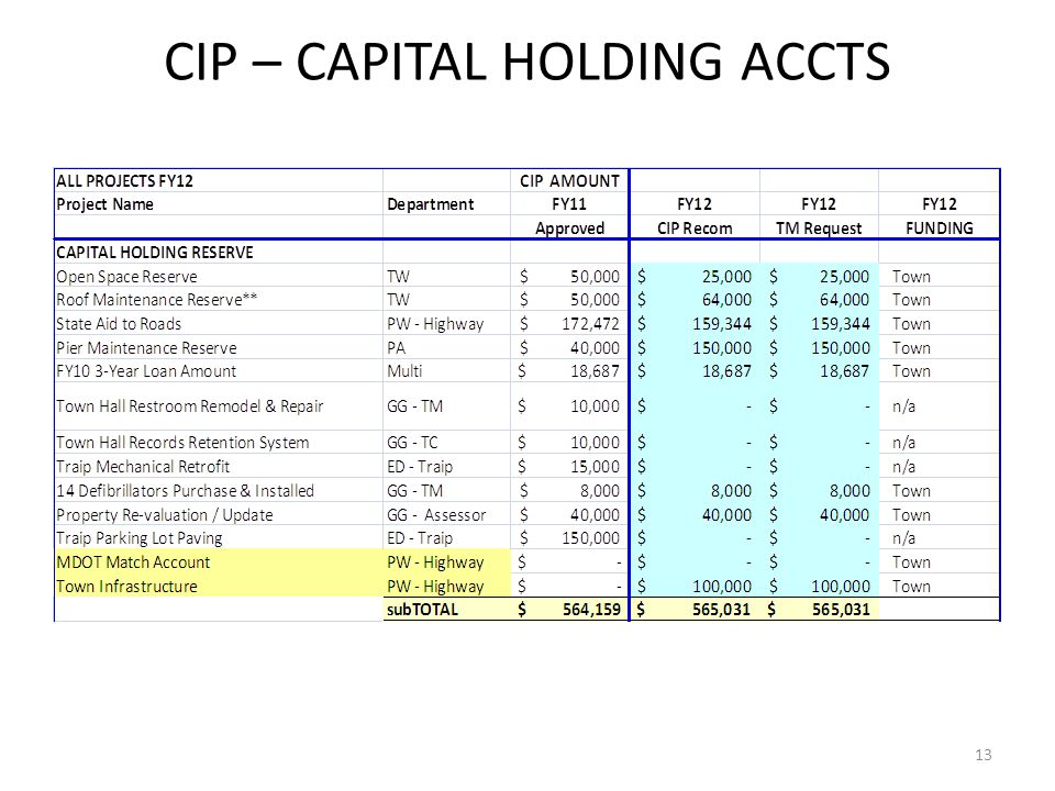 CIP – CAPITAL HOLDING ACCTS 13