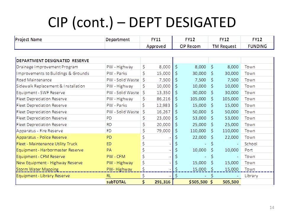 CIP (cont.) – DEPT DESIGATED 14
