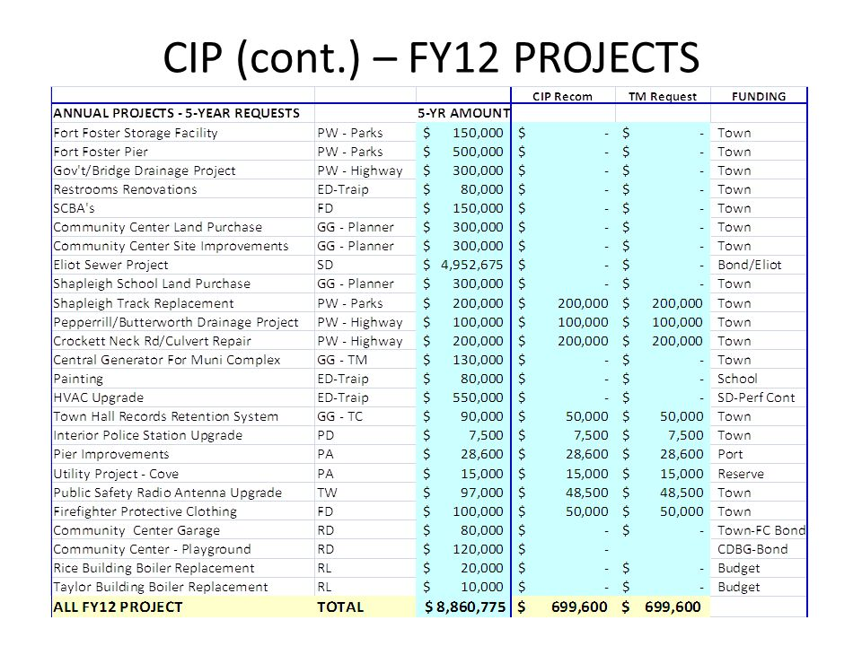 CIP (cont.) – FY12 PROJECTS