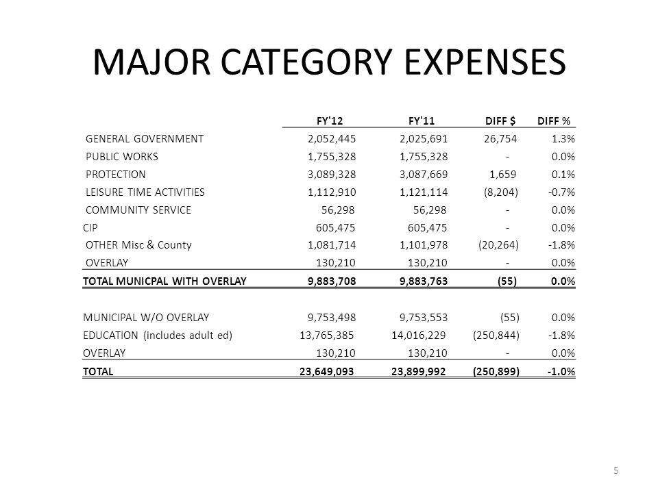 MAJOR CATEGORY EXPENSES 5 FY 12 FY 11 DIFF $DIFF % GENERAL GOVERNMENT 2,052,445 2,025,691 26,7541.3% PUBLIC WORKS 1,755,328 -0.0% PROTECTION 3,089,328 3,087,669 1,6590.1% LEISURE TIME ACTIVITIES 1,112,910 1,121,114 (8,204)-0.7% COMMUNITY SERVICE 56,298 -0.0% CIP 605,475 -0.0% OTHER Misc & County 1,081,714 1,101,978 (20,264)-1.8% OVERLAY 130,210 -0.0% TOTAL MUNICPAL WITH OVERLAY 9,883,708 9,883,763 (55)0.0% MUNICIPAL W/O OVERLAY 9,753,498 9,753,553 (55)0.0% EDUCATION (includes adult ed) 13,765,385 14,016,229 (250,844)-1.8% OVERLAY 130,210 -0.0% TOTAL 23,649,093 23,899,992 (250,899)-1.0%