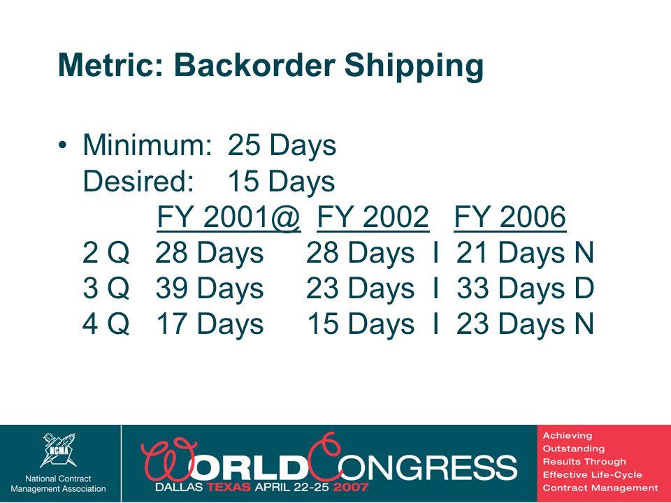 20 Metric: Backorder Shipping Minimum: 25 Days Desired: 15 Days FY 2001@ FY 2002 FY 2006 2 Q 28 Days 28 Days I 21 Days N 3 Q 39 Days 23 Days I 33 Days