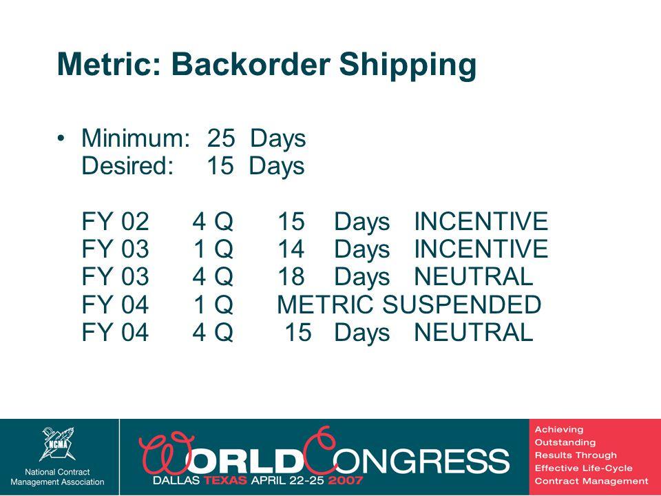 21 Metric: Backorder Shipping Minimum: 25 Days Desired: 15 Days FY 02 4 Q 15 Days INCENTIVE FY 03 1 Q 14 Days INCENTIVE FY 03 4 Q 18 Days NEUTRAL FY 0