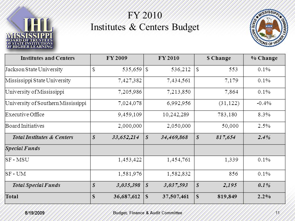FY 2010 Institutes & Centers Budget 8/19/2009 11Budget, Finance & Audit Committee Institutes and CentersFY 2009FY 2010$ Change% Change Jackson State University $ 535,659 $ 536,212 $ 5530.1% Mississippi State University 7,427,382 7,434,561 7,1790.1% University of Mississippi 7,205,986 7,213,850 7,8640.1% University of Southern Mississippi 7,024,078 6,992,956 (31,122)-0.4% Executive Office 9,459,109 10,242,289 783,1808.3% Board Initiatives 2,000,000 2,050,000 50,0002.5% Total Institutes & Centers $ 33,652,214 $ 34,469,868 $ 817,6542.4% Special Funds SF - MSU 1,453,422 1,454,761 1,3390.1% SF - UM 1,581,976 1,582,832 8560.1% Total Special Funds $ 3,035,398 $ 3,037,593 $ 2,1950.1% Total $ 36,687,612 $ 37,507,461 $ 819,8492.2%