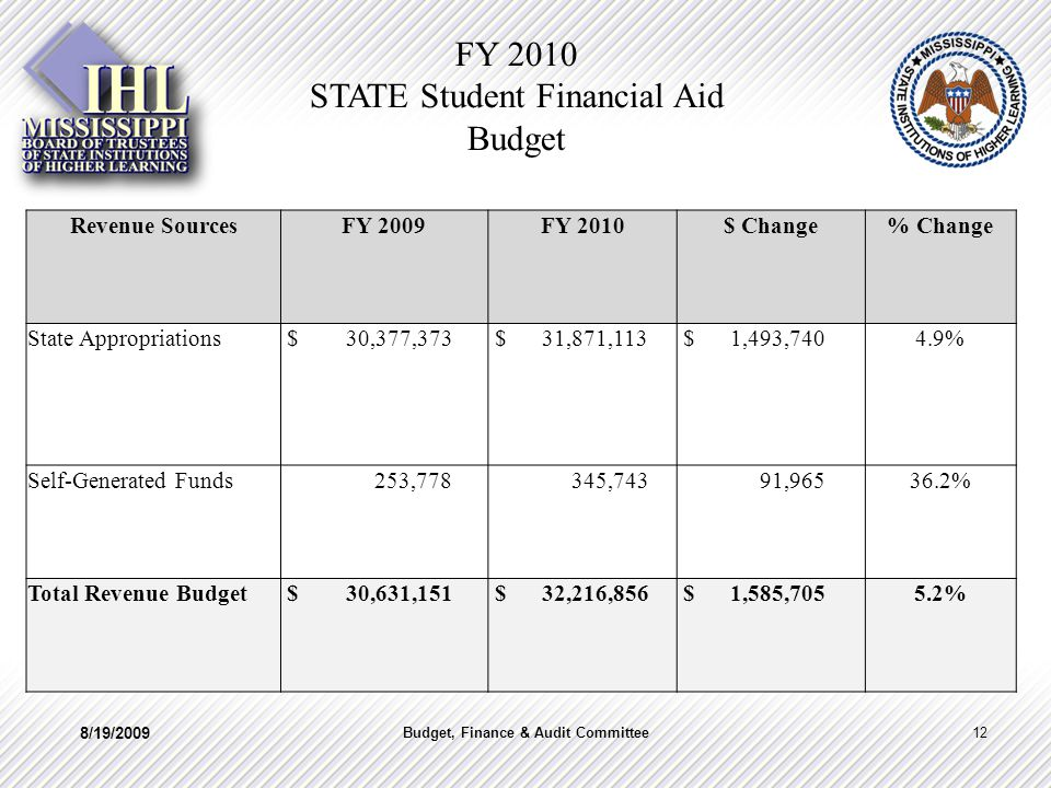 FY 2010 STATE Student Financial Aid Budget Revenue SourcesFY 2009FY 2010$ Change% Change State Appropriations $ 30,377,373 $ 31,871,113 $ 1,493,7404.9