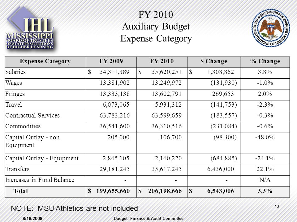 FY 2010 Auxiliary Budget Expense Category Expense CategoryFY 2009FY 2010$ Change% Change Salaries $ 34,311,389 $ 35,620,251 $ 1,308,8623.8% Wages 13,381,902 13,249,972 (131,930)-1.0% Fringes 13,333,138 13,602,791 269,6532.0% Travel 6,073,065 5,931,312 (141,753)-2.3% Contractual Services 63,783,216 63,599,659 (183,557)-0.3% Commodities 36,541,600 36,310,516 (231,084)-0.6% Capital Outlay - non Equipment 205,000 106,700 (98,300)-48.0% Capital Outlay - Equipment 2,845,105 2,160,220 (684,885)-24.1% Transfers 29,181,245 35,617,245 6,436,00022.1% Increases in Fund Balance - - -N/A Total $ 199,655,660 $ 206,198,666 $ 6,543,0063.3% NOTE: MSU Athletics are not included 8/19/2009 13 Budget, Finance & Audit Committee