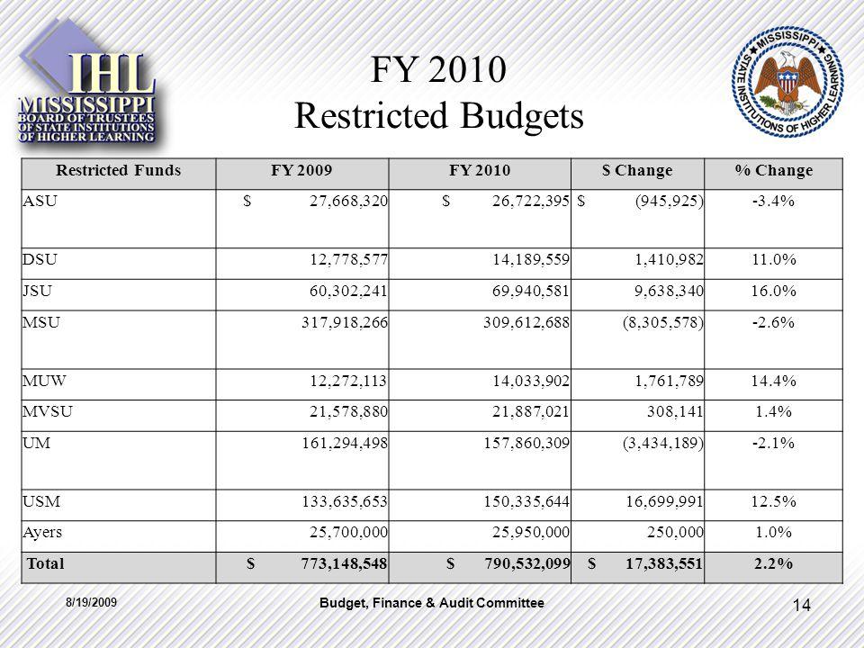 FY 2010 Restricted Budgets Restricted FundsFY 2009FY 2010$ Change% Change ASU $ 27,668,320 $ 26,722,395 $ (945,925)-3.4% DSU 12,778,577 14,189,559 1,410,98211.0% JSU 60,302,241 69,940,581 9,638,34016.0% MSU 317,918,266 309,612,688 (8,305,578)-2.6% MUW 12,272,113 14,033,902 1,761,78914.4% MVSU 21,578,880 21,887,021 308,1411.4% UM 161,294,498 157,860,309 (3,434,189)-2.1% USM 133,635,653 150,335,644 16,699,99112.5% Ayers 25,700,000 25,950,000 250,0001.0% Total $ 773,148,548 $ 790,532,099 $ 17,383,5512.2% 8/19/2009 14 Budget, Finance & Audit Committee