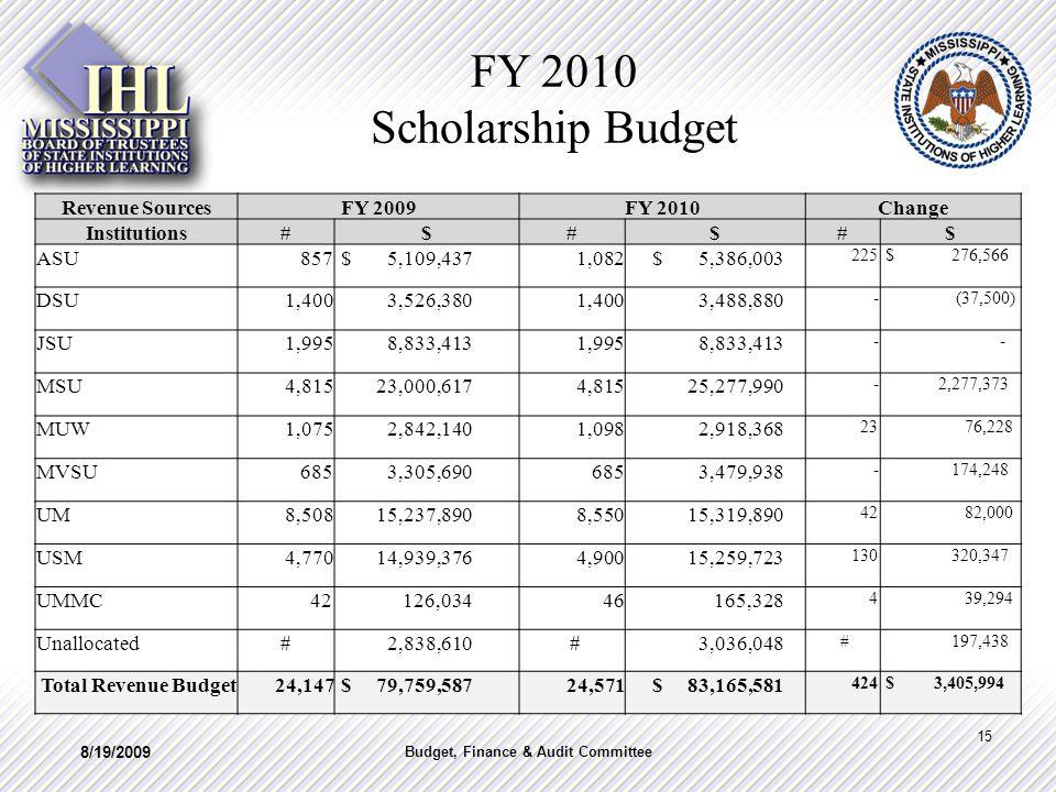 FY 2010 Scholarship Budget 8/19/2009 15 Budget, Finance & Audit Committee Revenue SourcesFY 2009FY 2010Change Institutions#$#$#$ ASU 857 $ 5,109,437 1,082 $ 5,386,003 225 $ 276,566 DSU 1,400 3,526,380 1,400 3,488,880 - (37,500) JSU 1,995 8,833,413 1,995 8,833,413 - - MSU 4,815 23,000,617 4,815 25,277,990 - 2,277,373 MUW 1,075 2,842,140 1,098 2,918,368 23 76,228 MVSU 685 3,305,690 685 3,479,938 - 174,248 UM 8,508 15,237,890 8,550 15,319,890 42 82,000 USM 4,770 14,939,376 4,900 15,259,723 130 320,347 UMMC 42 126,034 46 165,328 4 39,294 Unallocated# 2,838,610 # 3,036,048 # 197,438 Total Revenue Budget 24,147 $ 79,759,587 24,571 $ 83,165,581 424 $ 3,405,994