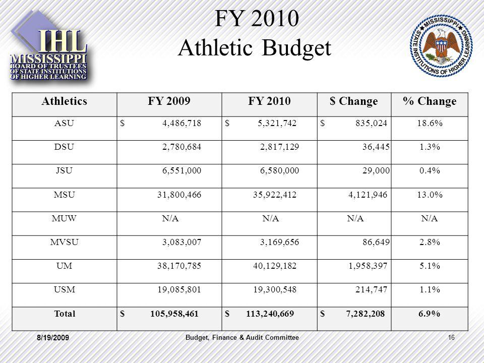 FY 2010 Athletic Budget AthleticsFY 2009FY 2010$ Change% Change ASU $ 4,486,718 $ 5,321,742 $ 835,02418.6% DSU 2,780,684 2,817,129 36,4451.3% JSU 6,551,000 6,580,000 29,0000.4% MSU 31,800,466 35,922,412 4,121,94613.0% MUW N/A MVSU 3,083,007 3,169,656 86,6492.8% UM 38,170,785 40,129,182 1,958,3975.1% USM 19,085,801 19,300,548 214,7471.1% Total $ 105,958,461 $ 113,240,669 $ 7,282,2086.9% 8/19/2009 16Budget, Finance & Audit Committee