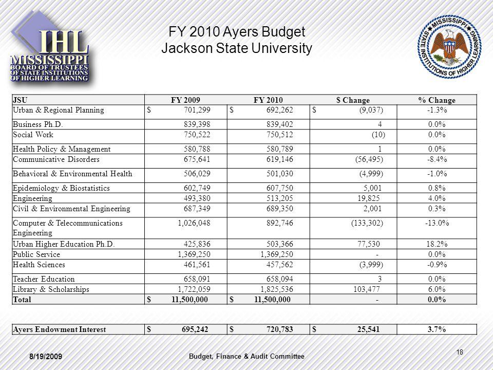 FY 2010 Ayers Budget Jackson State University JSUFY 2009FY 2010$ Change% Change Urban & Regional Planning $ 701,299 $ 692,262 $ (9,037)-1.3% Business
