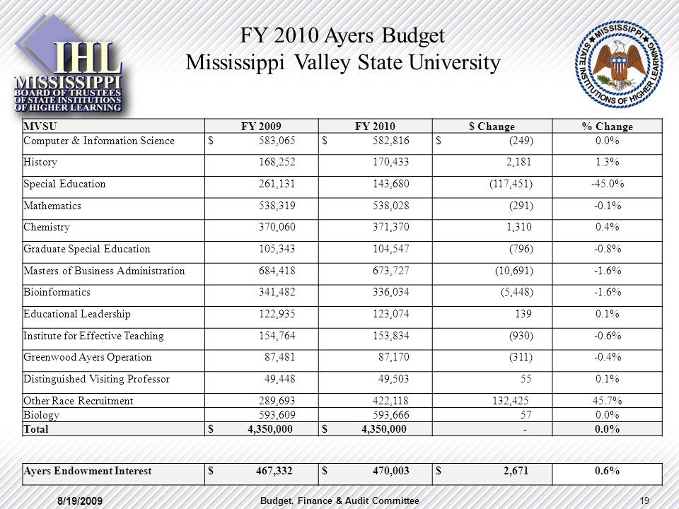 MVSUFY 2009FY 2010$ Change% Change Computer & Information Science $ 583,065 $ 582,816 $ (249)0.0% History 168,252 170,433 2,1811.3% Special Education