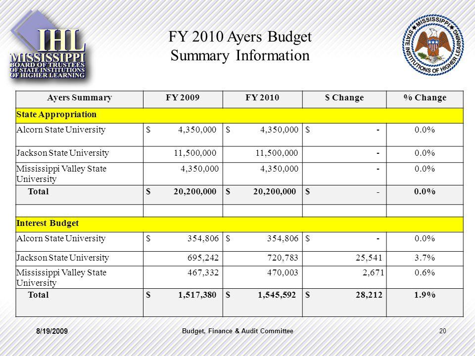 Ayers SummaryFY 2009FY 2010$ Change% Change State Appropriation Alcorn State University $ 4,350,000 $ -0.0% Jackson State University 11,500,000 -0.0%