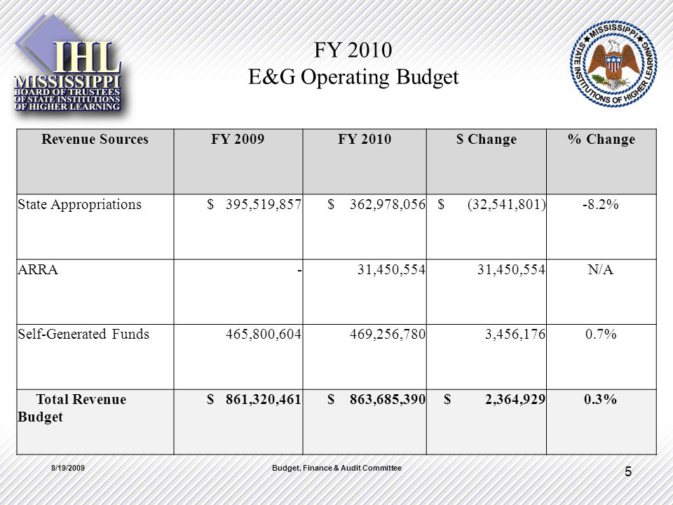 FY 2010 E&G Operating Budget Revenue SourcesFY 2009FY 2010$ Change% Change State Appropriations $ 395,519,857 $ 362,978,056 $ (32,541,801)-8.2% ARRA -