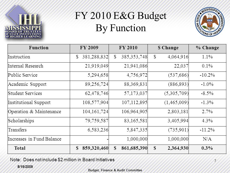 FY 2010 E&G Budget By Function FunctionFY 2009FY 2010$ Change% Change Instruction $ 381,288,832 $ 385,353,748 $ 4,064,9161.1% Internal Research 21,919,049 21,941,086 22,0370.1% Public Service 5,294,658 4,756,972 (537,686)-10.2% Academic Support 89,256,724 88,369,831 (886,893)-1.0% Student Services 62,478,746 57,173,037 (5,305,709)-8.5% Institutional Support 108,577,904 107,112,895 (1,465,009)-1.3% Operation & Maintenance 104,161,724 106,964,905 2,803,1812.7% Scholarships 79,759,587 83,165,581 3,405,9944.3% Transfers 6,583,236 5,847,335 (735,901)-11.2% Increases in Fund Balance - 1,000,000 N/A Total $ 859,320,460 $ 861,685,390 $ 2,364,9300.3% Note: Does not include $2 million in Board Initiatives 8/19/2009 7 Budget, Finance & Audit Committee