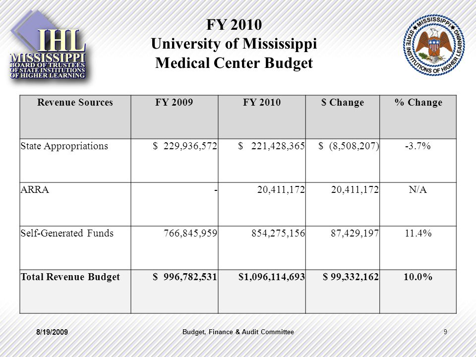 FY 2010 University of Mississippi Medical Center Budget Revenue SourcesFY 2009FY 2010$ Change% Change State Appropriations $ 229,936,572 $ 221,428,365 $ (8,508,207)-3.7% ARRA - 20,411,172 N/A Self-Generated Funds 766,845,959 854,275,15687,429,19711.4% Total Revenue Budget $ 996,782,531 $1,096,114,693 $ 99,332,16210.0% 8/19/2009 9Budget, Finance & Audit Committee