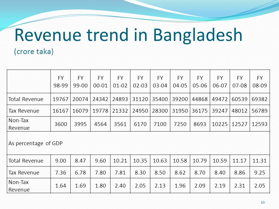 Revenue trend in Bangladesh (crore taka) 10 FY 98-99 FY 99-00 FY 00-01 FY 01-02 FY 02-03 FY 03-04 FY 04-05 FY 05-06 FY 06-07 FY 07-08 FY 08-09 Total Revenue1976720074243422489331120354003920044868494726053969382 Tax Revenue1616716079197782133224950283003195036175392474801256789 Non-Tax Revenue 36003995456435616170710072508693102251252712593 As percentage of GDP Total Revenue9.008.479.6010.2110.3510.6310.5810.7910.5911.1711.31 Tax Revenue7.366.787.807.818.308.508.628.708.408.869.25 Non-Tax Revenue 1.641.691.802.402.052.131.962.092.192.312.05